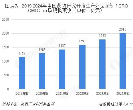 图表7:2019-2024年中国药物研究开发生产外包服务(CRO+CMO)市场规模预测(单位:亿元)