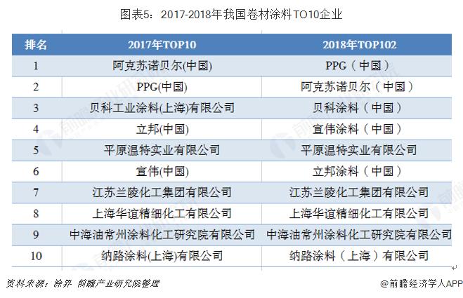 图表5:2017-2018年我国卷材涂料TO10企业