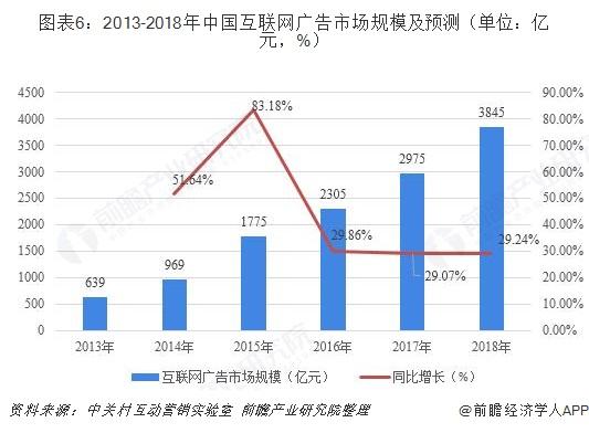 图表6:2013-2018年中国互联网广告市场规模及预测(单位:亿元,%)