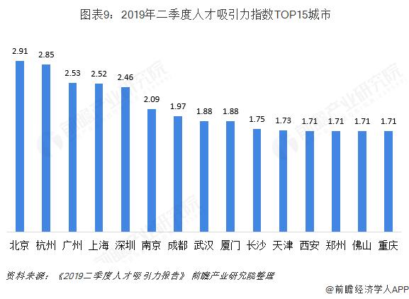 图表9:2019年二季度人才吸引力指数TOP15城市