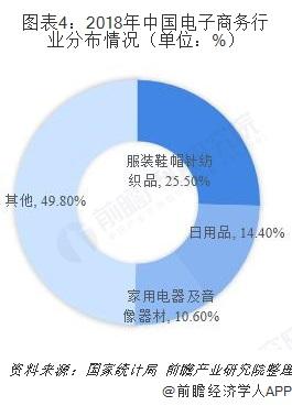 图表4:2018年中国电子商务行业分布情况(单位:%)