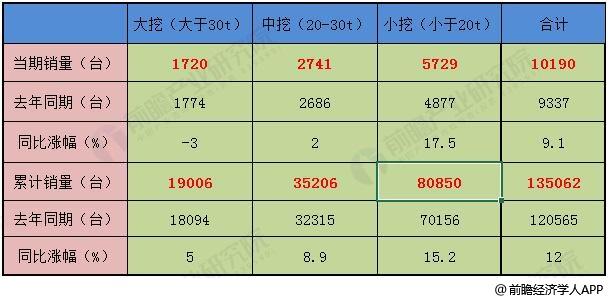 2019年7月中国挖掘机细分产品市场概况分析情况