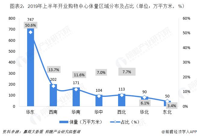 图表2:2019年上半年开业购物中心体量区域分布及占比(单位:万平方米,%)