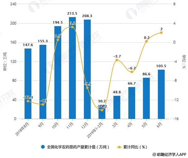 2018-2019年6月全国化学农药原药产量统计及增长情况