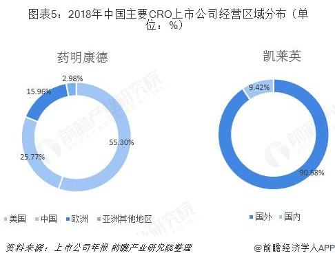 图表5:2018年中国主要CRO上市公司经营区域分布(单位:%)