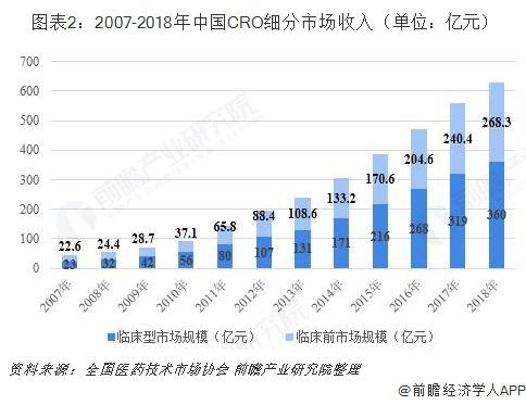 图表2:2007-2018年中国CRO细分市场收入(单位:亿元)