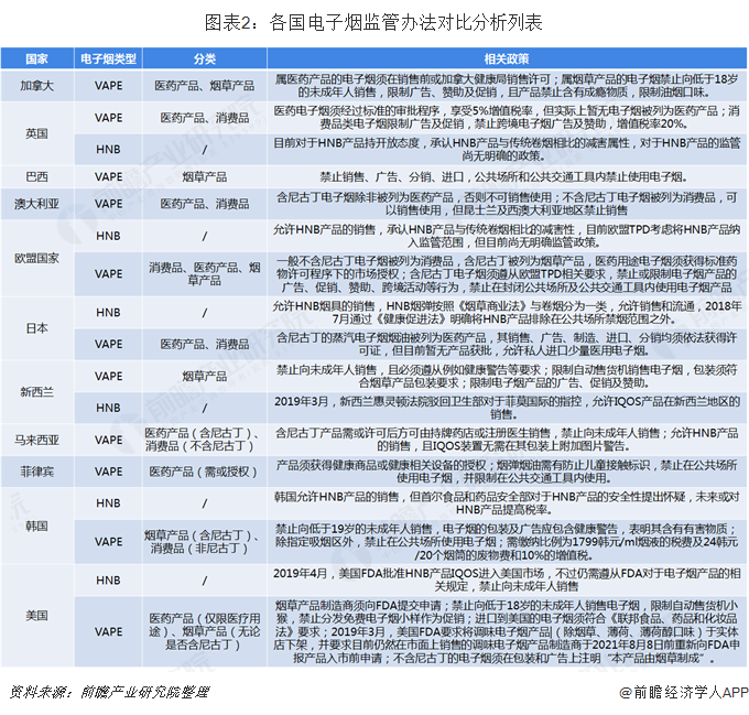 图表2:各国电子烟监管办法对比分析列表