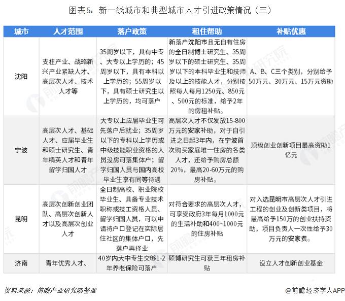 图表5:新一线城市和典型城市人才引进政策情况(三)