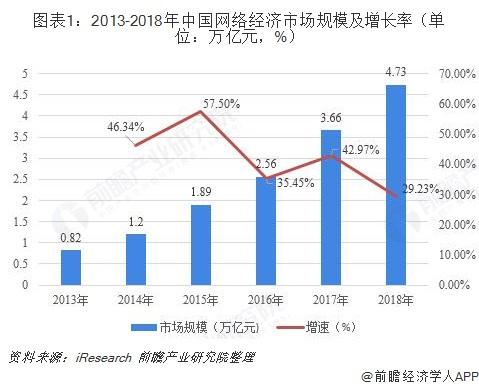图表1:2013-2018年中国网络经济市场规模及增长率(单位:万亿元,%)