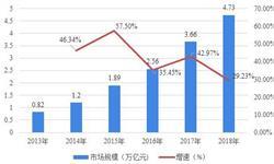 2018中国互联网行业发展现状和细分市场分析,细分市场普遍进入成熟稳定期【组图】