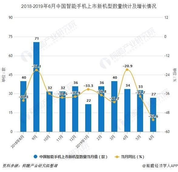 2018-2019年6月中国智能手机上市新机型数量统计及增长情况