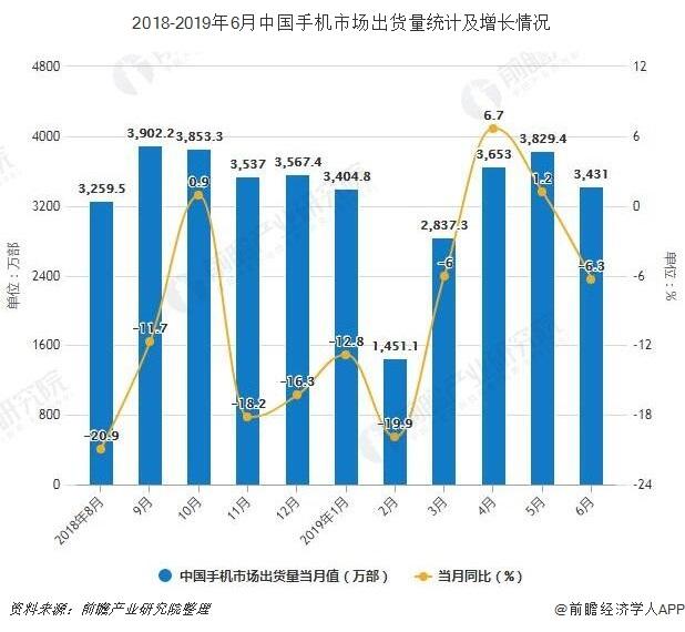 2018-2019年6月中国手机市场出货量统计及增长情况