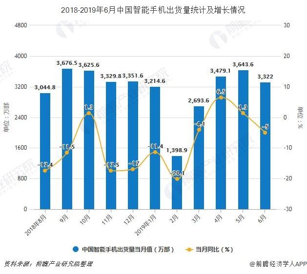 2018-2019年6月中国智能手机出货量统计及增长情况