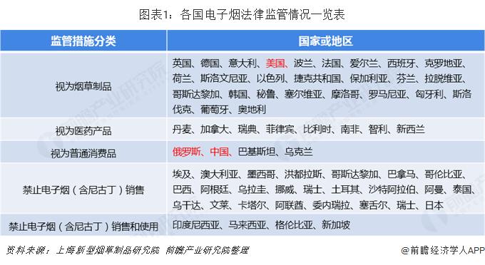 图表1:各国电子烟法律监管情况一览表