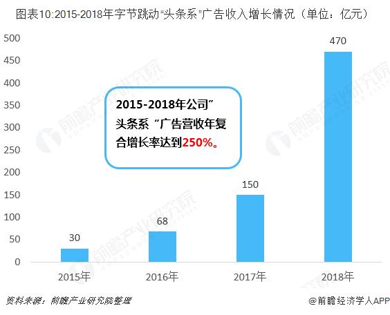 """图表10:2015-2018年字节跳动""""头条系""""广告收入增长情况(单位:亿元)"""
