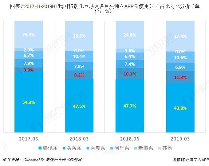 图表7:2017H1-2019H1我国移动化互联网各巨头独立APP总使用时长占比对比分析(单位:%)
