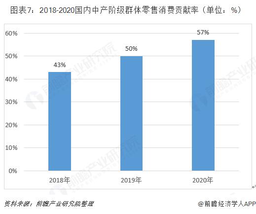 图表7:2018-2020国内中产阶级群体零售消费贡献率(单位:%)