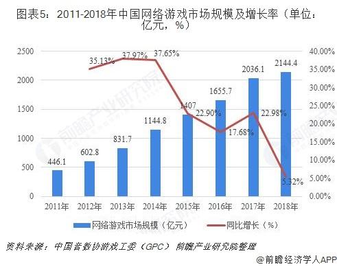 图表5:2011-2018年中国网络游戏市场规模及增长率(单位:亿元,%)