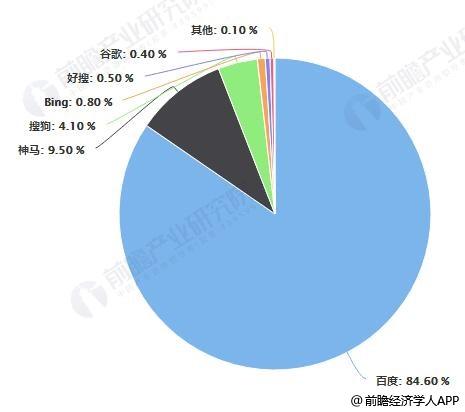 截止至2019年6月中国移动端搜索引擎市场份额情况