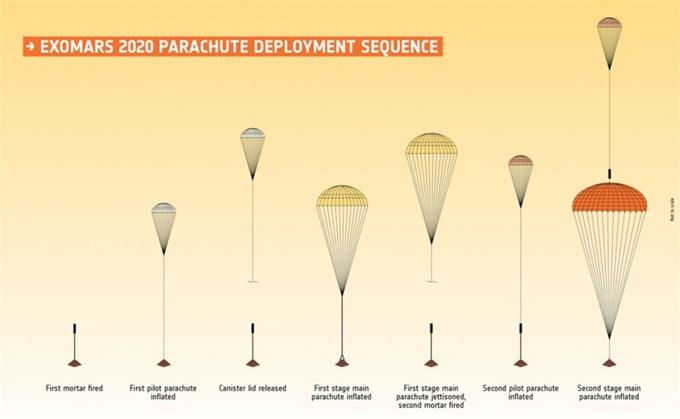 ExoMars 2020任务可能要推迟 正纠正降落伞缺陷