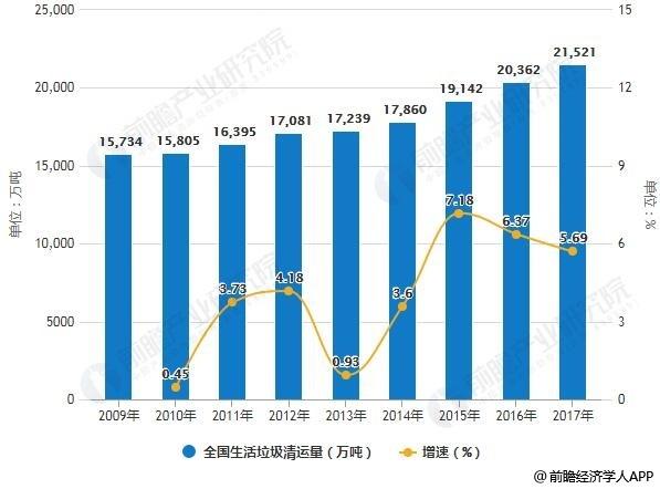 2009-2017年全国生活垃圾清运量统计及增长情况