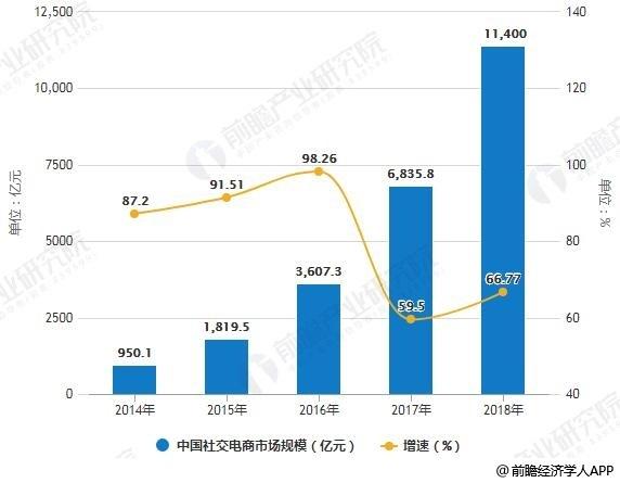 2014-2018年中国社交电商市场规模统计及增长情况
