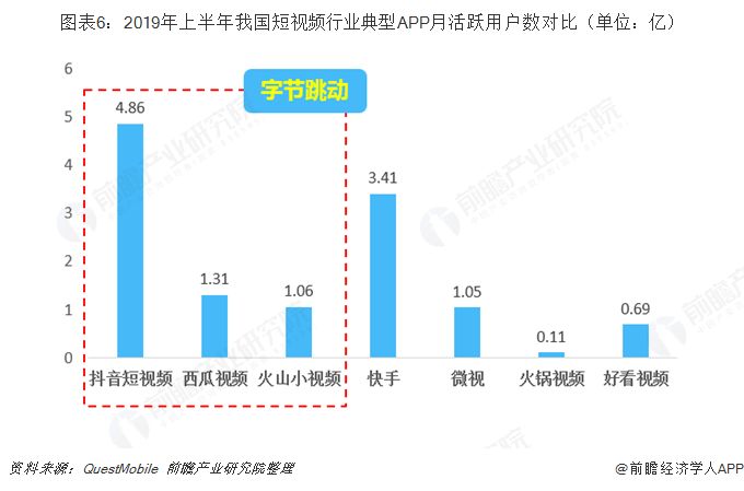 图表6:2019年上半年我国短视频行业典型APP月活跃用户数对比(单位:亿)
