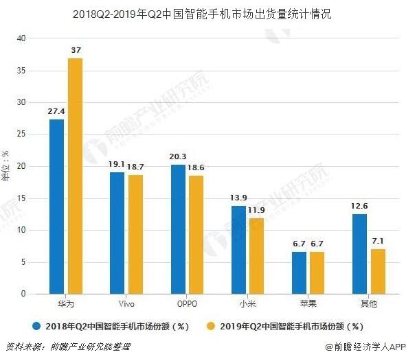 2018Q2-2019年Q2中国智能手机市场出货量统计情况