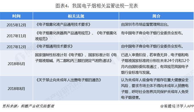 图表4:我国电子烟相关监管法规一览表