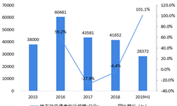 2019年上半年中国地方政府债务行业规模与发展趋势分析 地方政策债务偿还压力不断加大【组图】