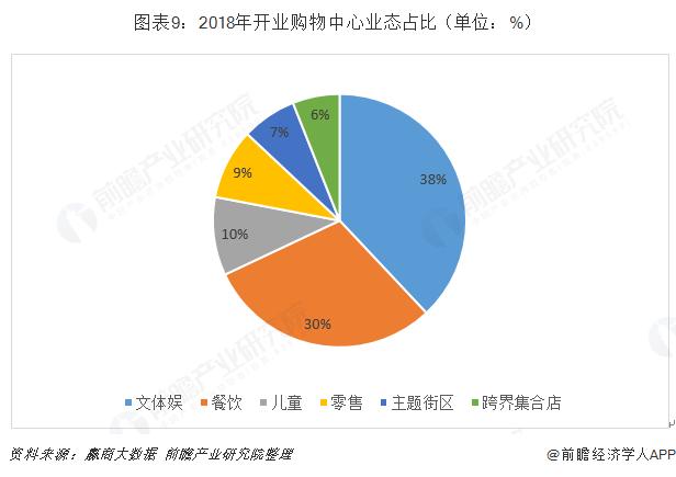 图表9:2018年开业购物中心业态占比(单位:%)