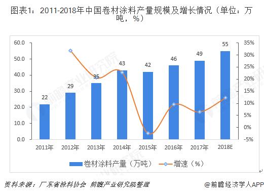 图表1:2011-2018年中国卷材涂料产量规模及增长情况(单位:万吨,%)