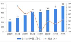 2019年<em>卷材</em><em>涂料</em>行业发展现状和市场格局分析 高端产品依赖进口,外资企业竞争优势明显【组图】