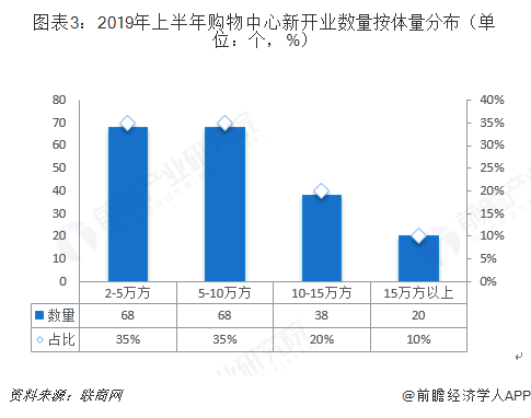 图表3:2019年上半年购物中心新开业数量按体量分布(单位:个,%)