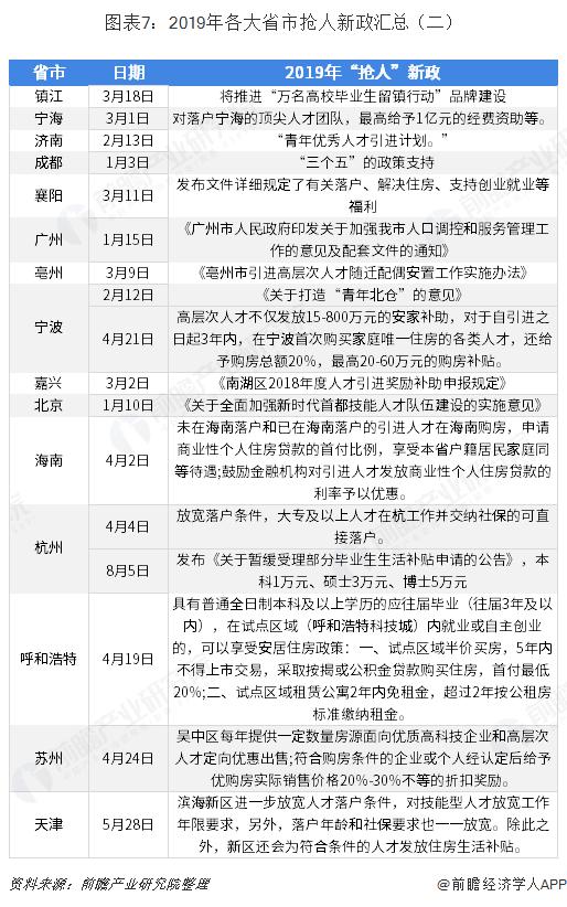 图表7:2019年各大省市抢人新政汇总(二)