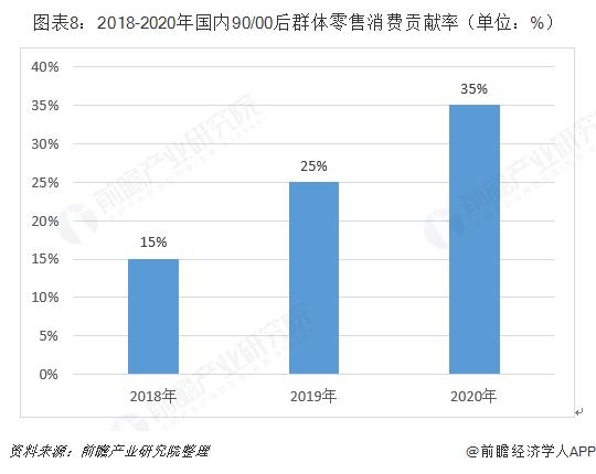 图表8:2018-2020年国内90/00后群体零售消费贡献率(单位:%)