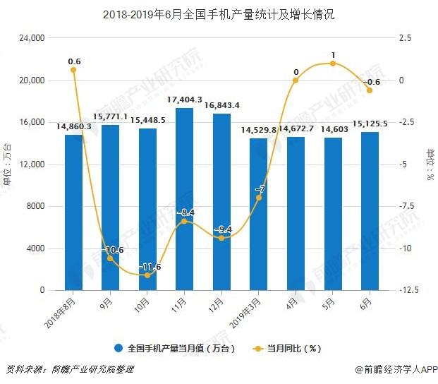 2018-2019年6月全国手机产量统计及增长情况