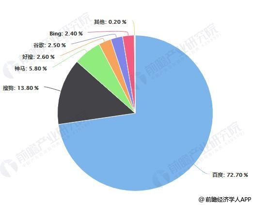 截止至2019年6月中国搜索引擎综合市场份额情况