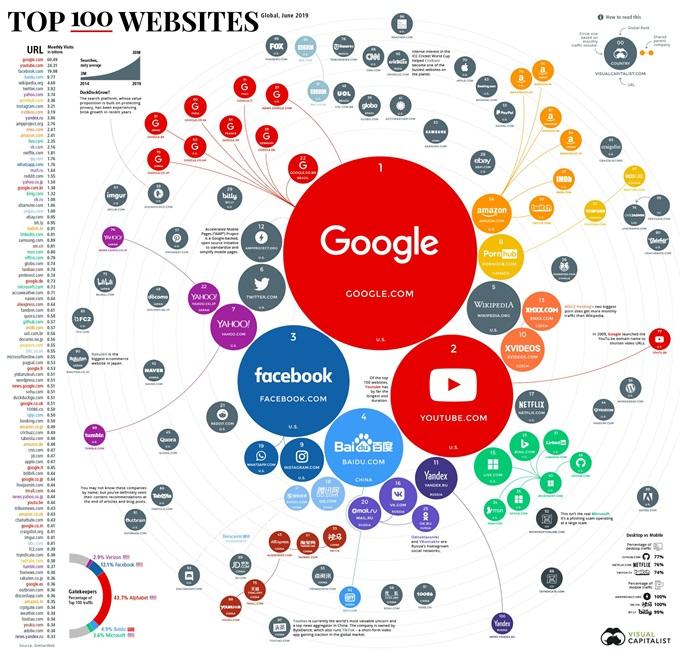 全球百大流量网站榜出炉:搜索引擎入围最多,谷歌第一百度第四(附完整榜单)