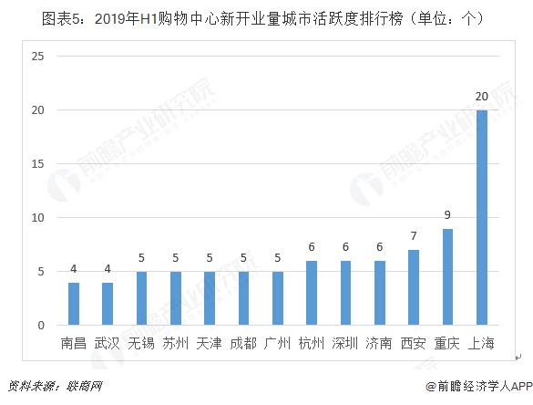 图表5:2019年H1购物中心新开业量城市活跃度排行榜(单位:个)