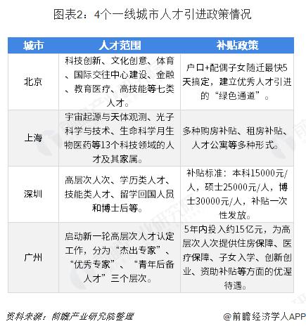 杭州引才生活补贴:本科1万元、硕士3万元、博士5万元