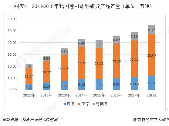 图表4:2011-2018年我国卷材涂料细分产品产量(单位:万吨)