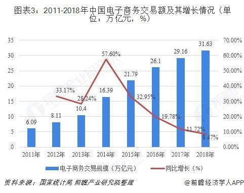 图表3:2011-2018年中国电子商务交易额及其增长情况(单位:万亿元,%)