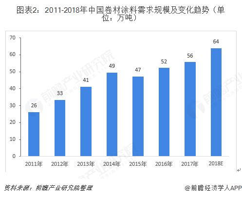 图表2:2011-2018年中国卷材涂料需求规模及变化趋势(单位:万吨)
