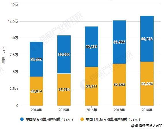2014-2018年中国搜索引擎用户规模情况
