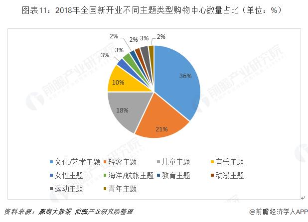 图表11:2018年全国新开业不同主题类型购物中心数量占比(单位:%)