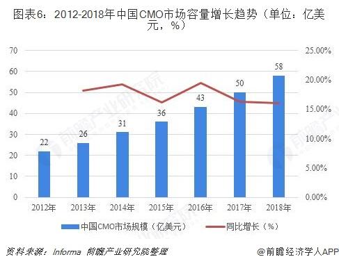 图表6:2012-2018年中国CMO市场容量增长趋势(单位:亿美元,%)