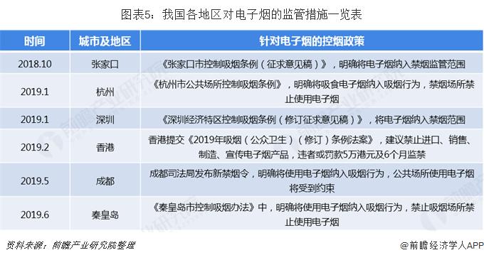 图表5:我国各地区对电子烟的监管措施一览表