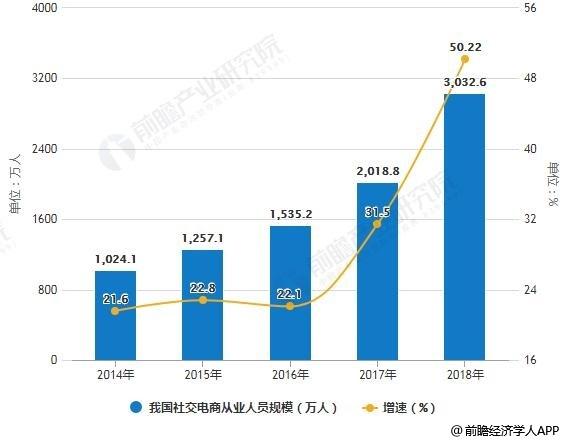2014-2018年我国社交电商从业人员规模统计及增长情况