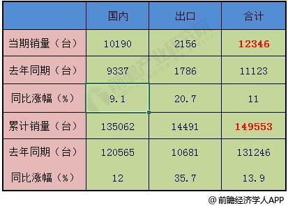 2019年7月中国挖掘机市场概况分析情况
